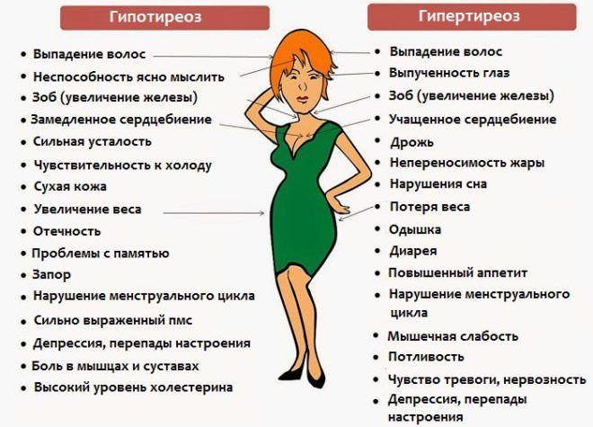 Гипотиреоз и Гепертиреоз