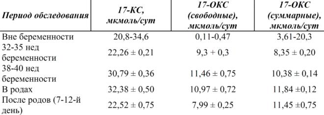 Показатели экскреции в моче 17-КС и 17-ОКС вне и во время беременности