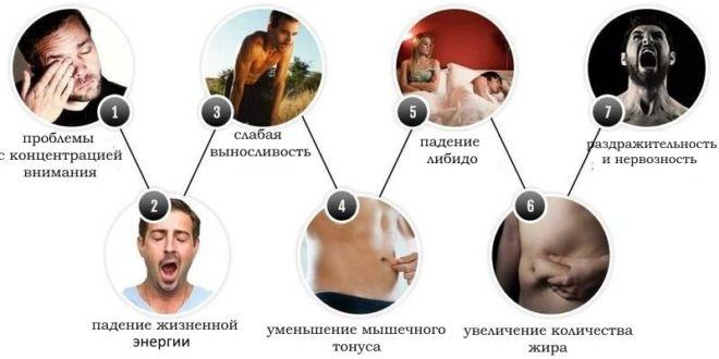 Проблемы пониженного тестостерона
