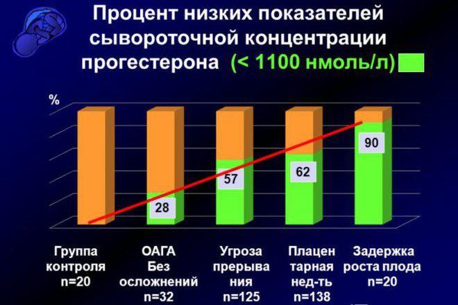 Процент низких показателей сывороточной концентрации прогестерона