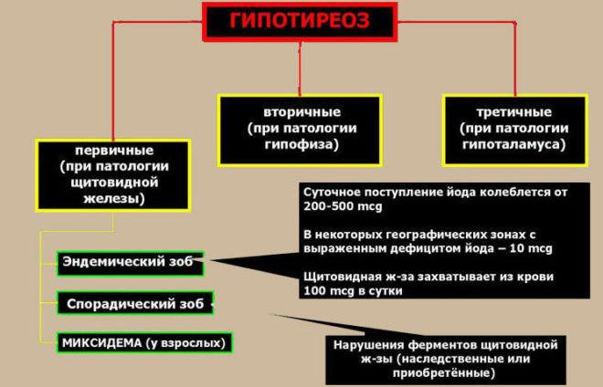 Третичный гипотиреоз