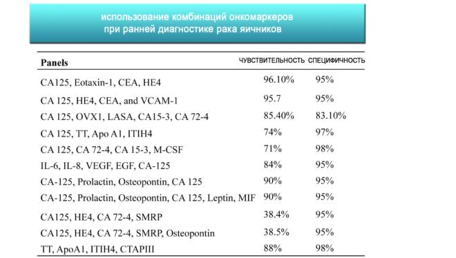 CA 125 анализа крови
