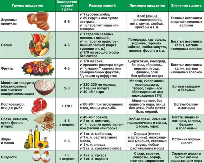 Рацион питания при гипертиреозе