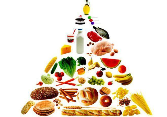 Диеты от ожирения