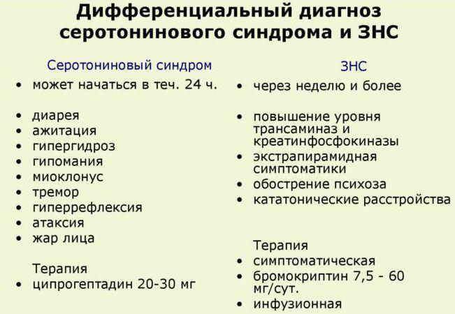 Дифференциальный диагноз серотонинового синдрома