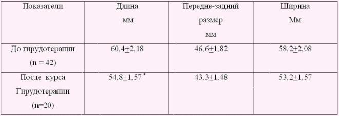 Динамика размеров матки у больных генитальным эндометриозом в процессе гирудотерапии (по данным УЗИ)