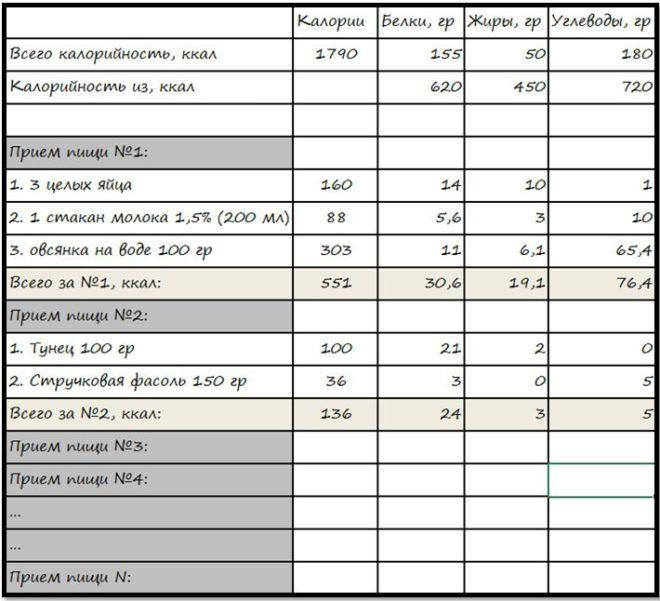 Таблица питания при сушке тела