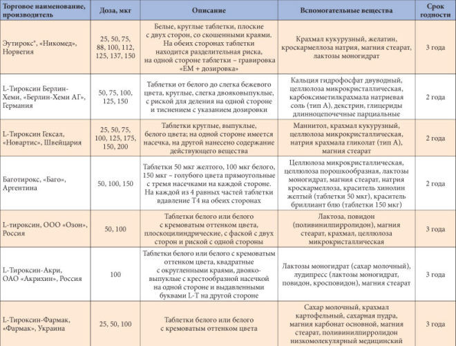 Характеристика препаратов L-тироксина
