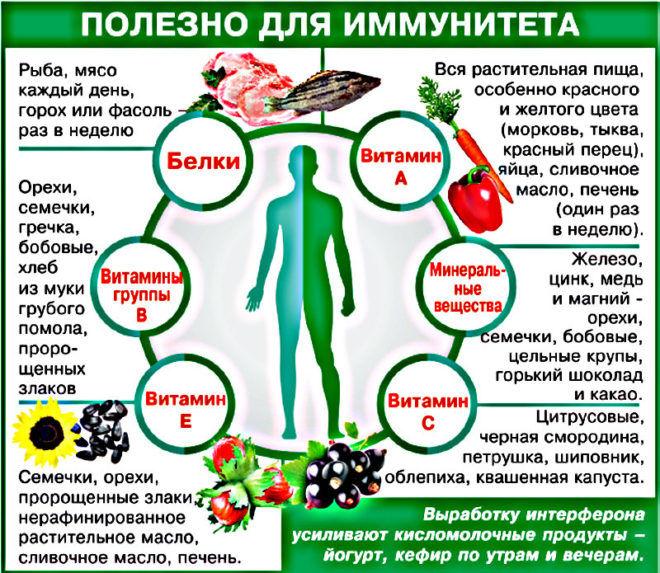 Как поднять иммунитет