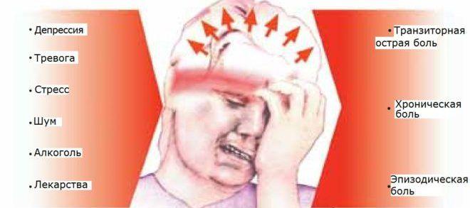 Клиническая картина головной боли