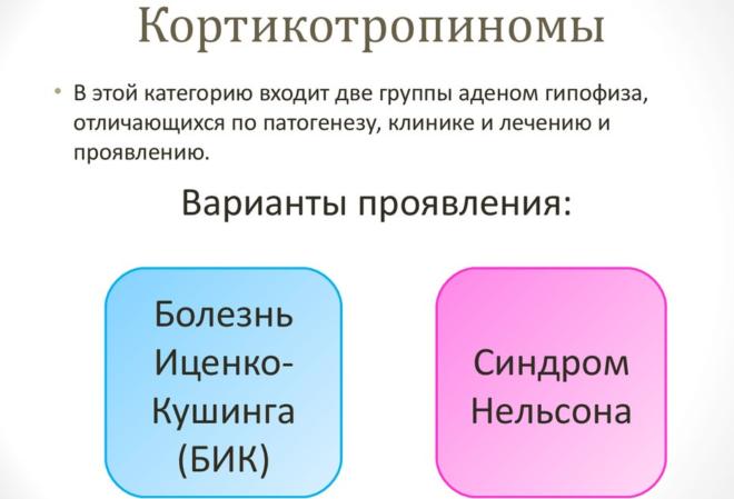 Кортикотропиномы