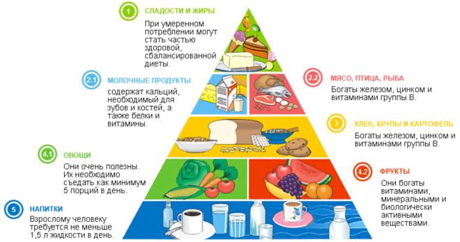 Пирамида питания при ожирении