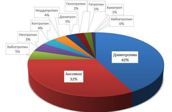 Популярность торговых марок гормона роста в России