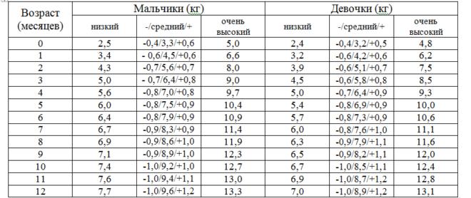 Таблица нормального веса и роста
