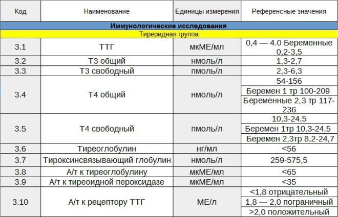 Основные анализы на гормоны щитовидной железы