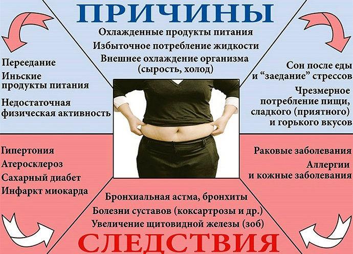 Чем опасно ожирение