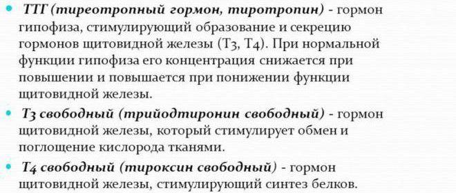 Гормоны T3, T4