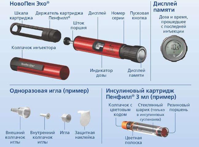 Инъектор для введения инсулина