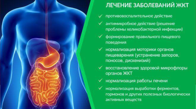 Нарушения пищеварительной системы