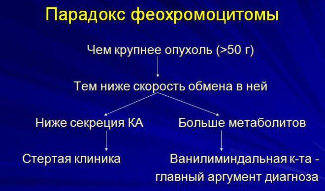 Опухоль феохромоцитомы