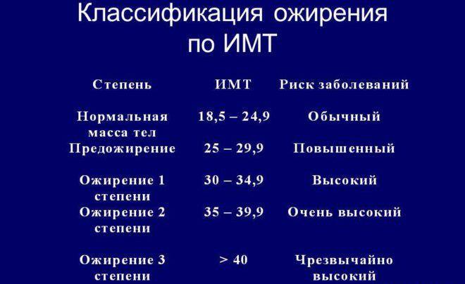 Ожирение по ИМТ