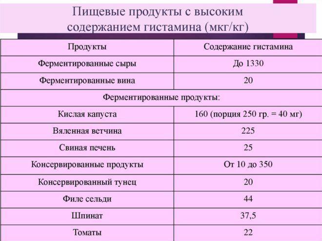 Пищевые продукты с высоким содержанием гистамина