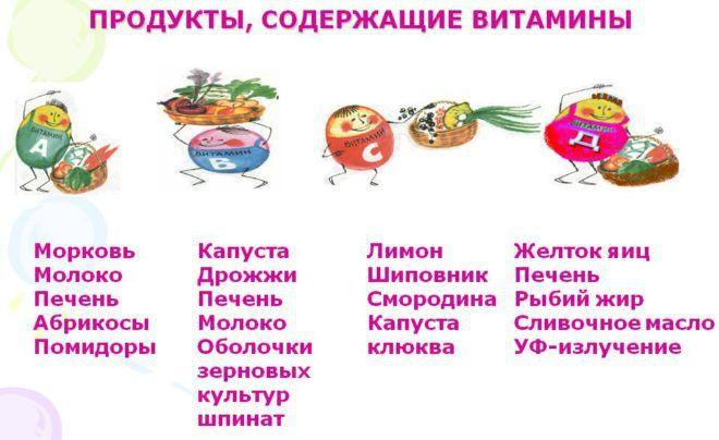 Продукты, содержащие витамины