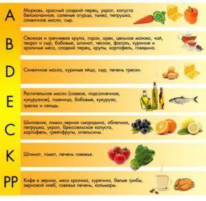 Значение витаминов в продуктах