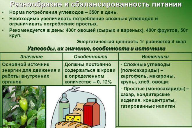 Потребление углеводов