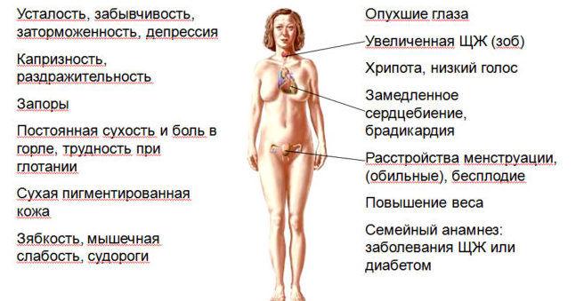 Симптомы уменьшения размера железы