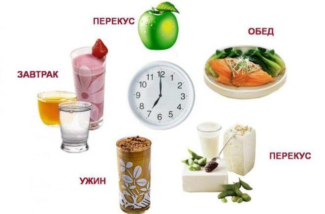 Режим питания по калорийности