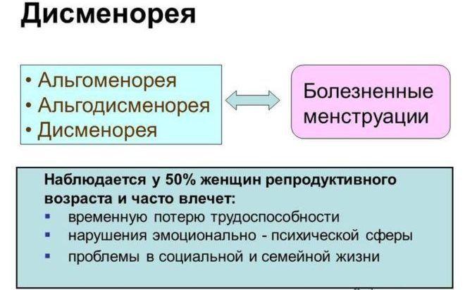 Дисменорея