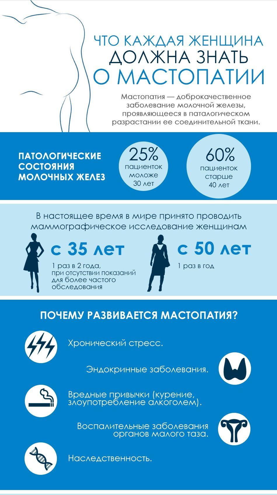 Мастопатия молочной железы 2