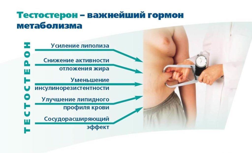 Тестостерон для похудения женщин и мужчин 2