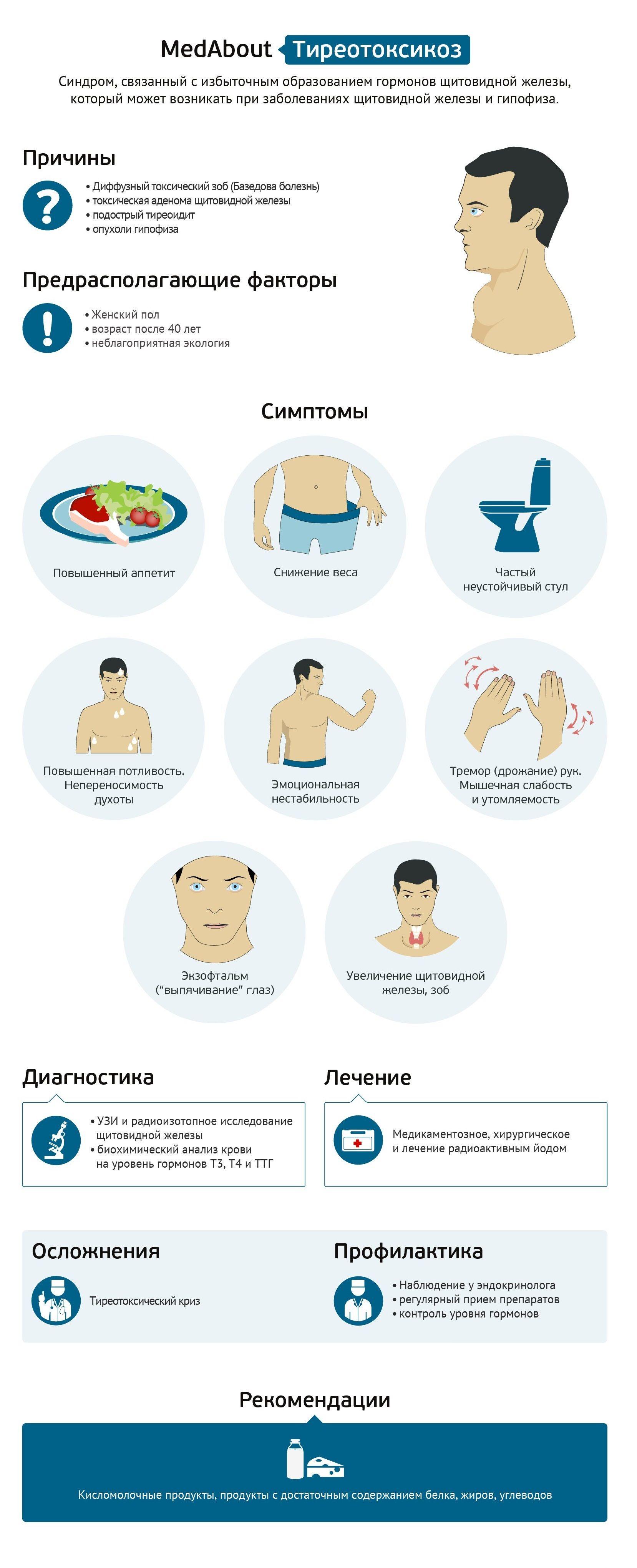 Тиреотоксикоз — симптомы у женщин и мужчин, лечение 2