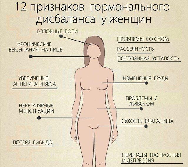 Сбои в гормональном фоне