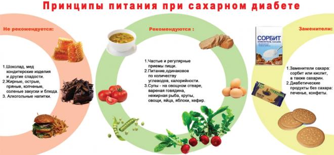 Правильное дробное питание при преддиабете