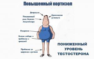 Признаки повышенного уровня кортизола